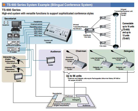Hệ thống hội thảo TOA TS-780