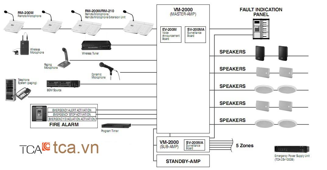 sơ đồ thiết kế hệ thống âm thanh Toa VM 2000