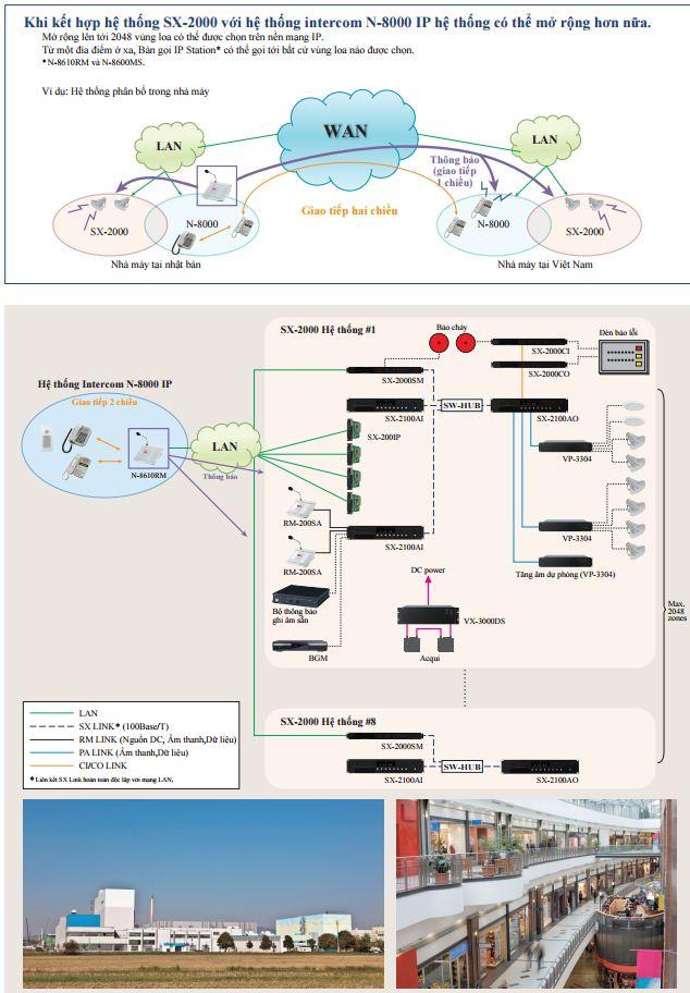 Hệ thống SX-2000