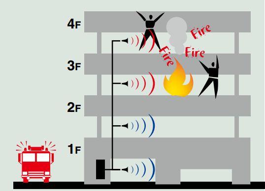 hệ thống âm thanh thống báo khẩn cấp VX-2000